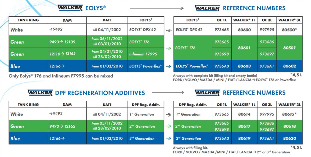 walker Eolys Infineum tabulka